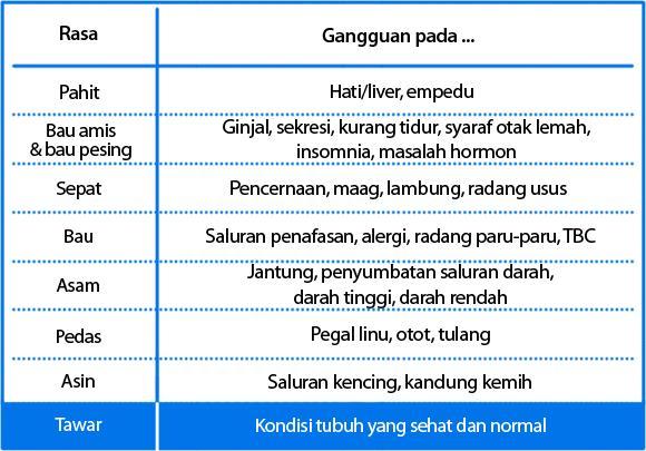 tabel-deteksi